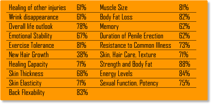 HGF-Max-HGH-review-results-supplement-pills-before-and-after-reviews-consumer-user-side-effects-does-hgf-max-work-graph-data-becoming-alpha-male